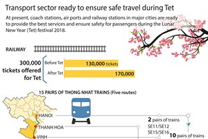 Transport sector ready to ensure safe travel during Tet