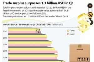 Trade surplus surpasses 1.3 billion USD in Q1