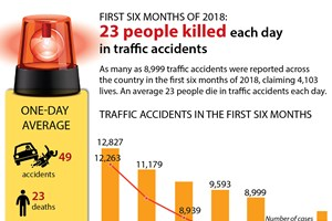 Traffic accidents kills 23 people each day