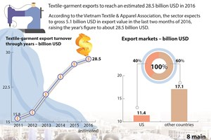 Textile-garment exports to reach an estimated 28.5 billion USD in 2016