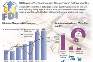 FDI flow into Vietnam increases 10.4 percent in first five months