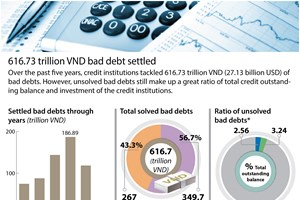 Over 27 billion USD of bad debts settled