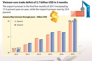 Vietnam runs trade deficit of 2.7 billion USD in five months