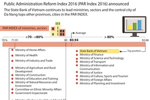 Public Administration Reform Index 2016 announced