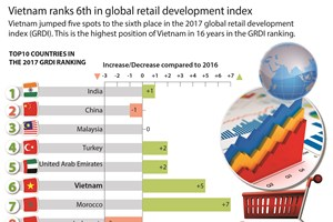 Vietnam ranks 6th in global retail development index