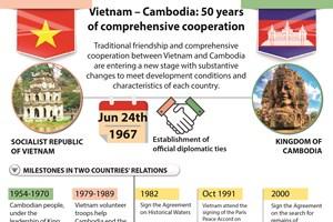 Vietnam – Cambodia: 50 years of comprehensive cooperation