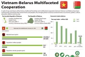 Vietnam, Belarus enhance multifaceted cooperation