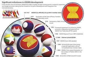 Significant milestones in ASEAN development