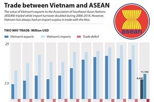 Trade between Vietnam and ASEAN