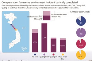 Compensation for marine environment incident basically completed