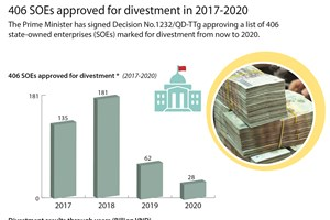 406 SOEs approved for divestment in 2017-2020