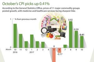 October's CPI picks up 0.41%