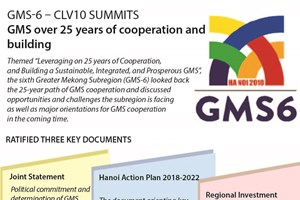 GMS over 25 years of cooperation and building