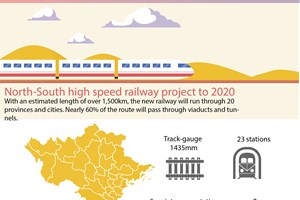 North-South high speed railway project to 2020