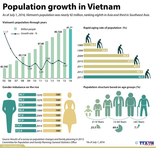 """sex ratio in vietnam Vietnam has had an unusual rapid change in the sex ratio at birth in the past few years although, in 2000, the ratio was about 106 male births per 100 female births, it increased to 112 in 2008 """"currently, china reports higher sex ratio at birth than vietnam."""